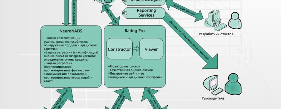 RIVC-SYSTEM-управления кредитными рисками банка