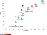 20 популярных открытых проектов для машинного обучения