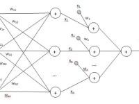 Разработка методов динамического построения искусственной нейронной сети на основе ряда Вольтерра и вейвлет-ядра