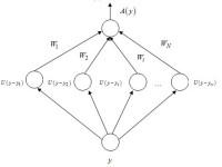 Нейросетевое приложение для оценивания характеристической экспоненты процесса Леви на примере распределения Бандорффa-Нильсена