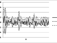 Prediction Intervals For Time Series Using Neural Networks Based On Wavelet-Core