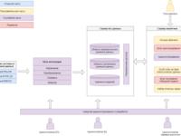 Разработка инжинирингового подхода к моделированию ценообразования на рынке строительных материалов